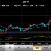 通貨ペアの価格には売値と買値の2つある!チャートも見てみよう!