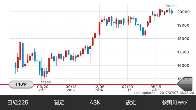 日経平均株価週足チャート2017年